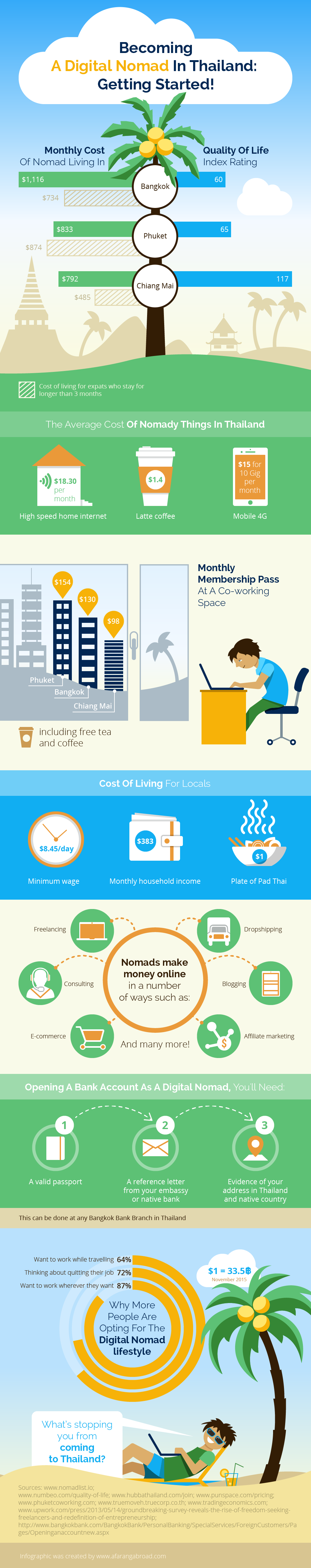 infographic - Digital nomad in Thailand